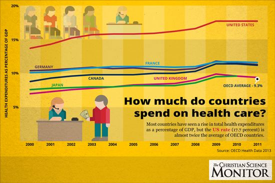 How much do countries spend on health care?