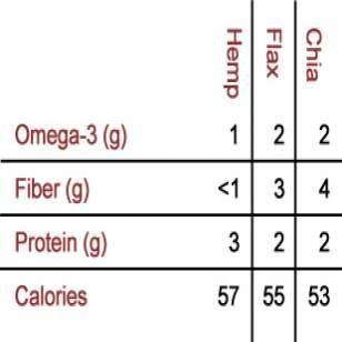 Chia Nutrition & Health Benefits