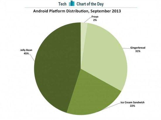 CHART OF THE DAY: Android's Fragmentation Problem