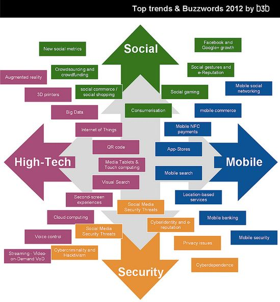 Top Tech Trends and Buzzwords 2012