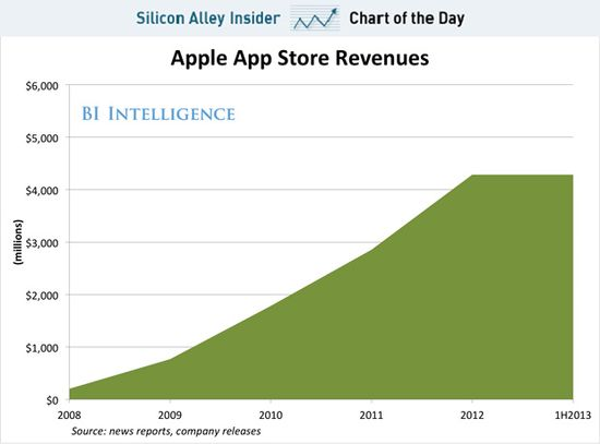 Apple's Incredible App Store Revenues