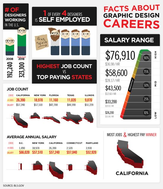 What Do Graphic Designer Earn? [Infographic]