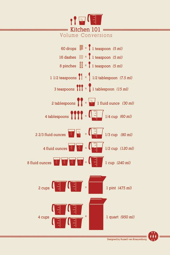 cooking measurements What a great cheat sheet...love it!!