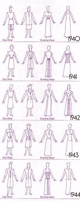 Timeline of popular dress silhouettes of the early 1940s....