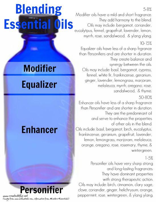 created2fly.net: Blending Essential Oils