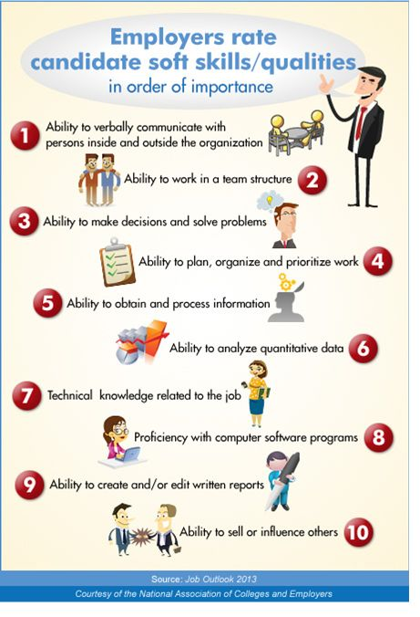 Developing soft skills is important - this inforgraphic tell you which skills employers find most valuable.