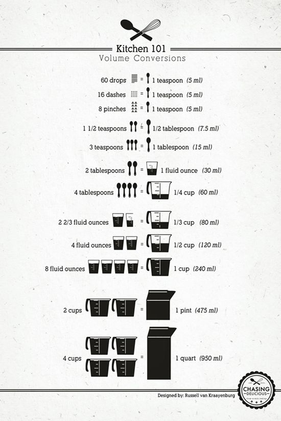 Kitchen Cheat Sheet Guide On Basic Cooking Techniques