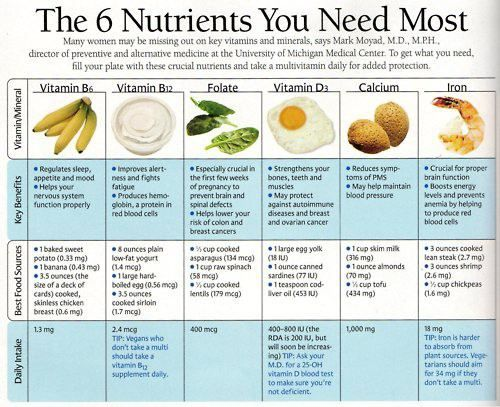 6 Nutrients You Need Most