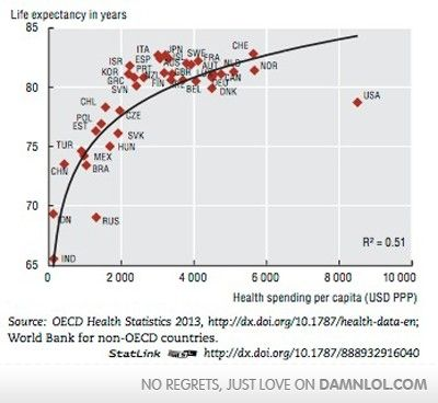 Life Expectancy Vs Health Care Spending