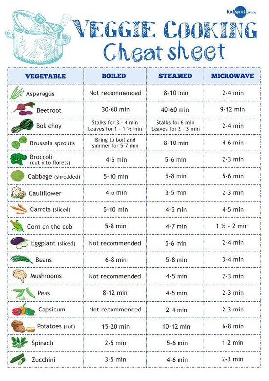 Veggie cooking cheat sheet...a guide to how to cook veggies and the technique to cooking them - I won't personally ever use the microwave column, but good info nonetheless