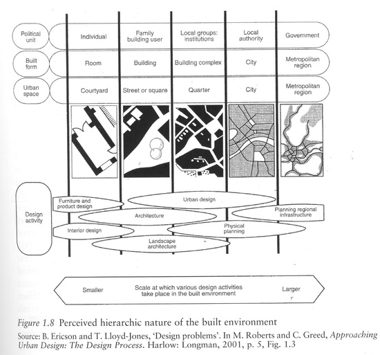 hierarchic nature of the built environment
