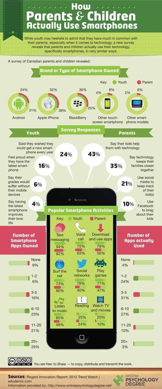 How Parents & Children Actually Use #Smartphones