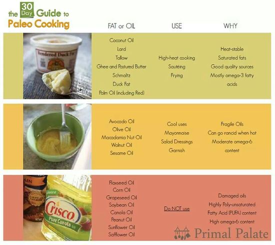 Oil in cooking guide