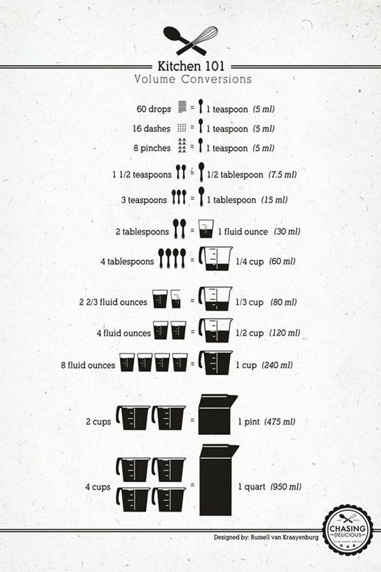 Kitchen Cheat Sheet ? - Imgur