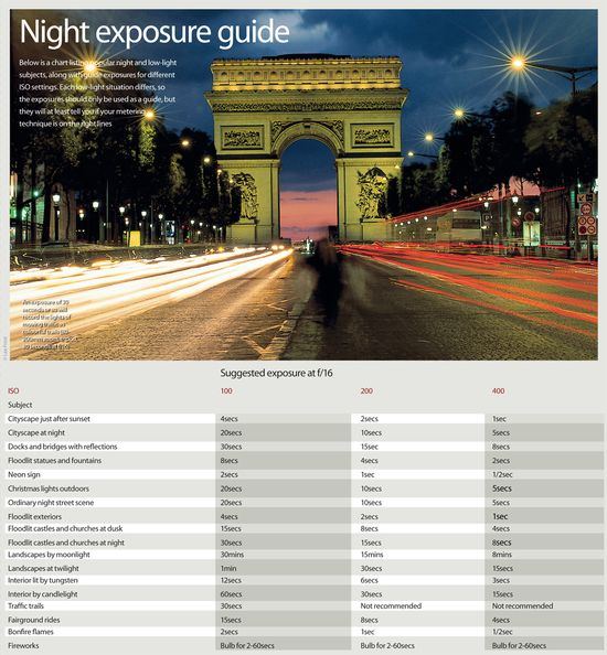 Night photography cheat sheet looks at many of the popular night photography subjects you're likely to encounter when you head out under cover of darkness, and suggests the best shutter speed to use in that situation.