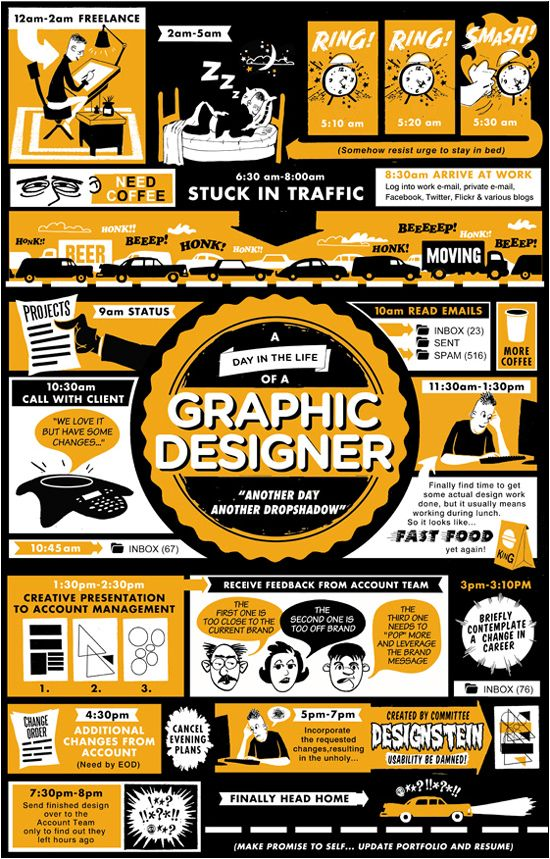A day in the life of a Graphic Designer. so true.