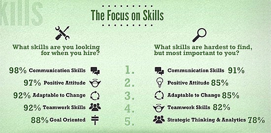 What 'soft skills' do graduates lack?