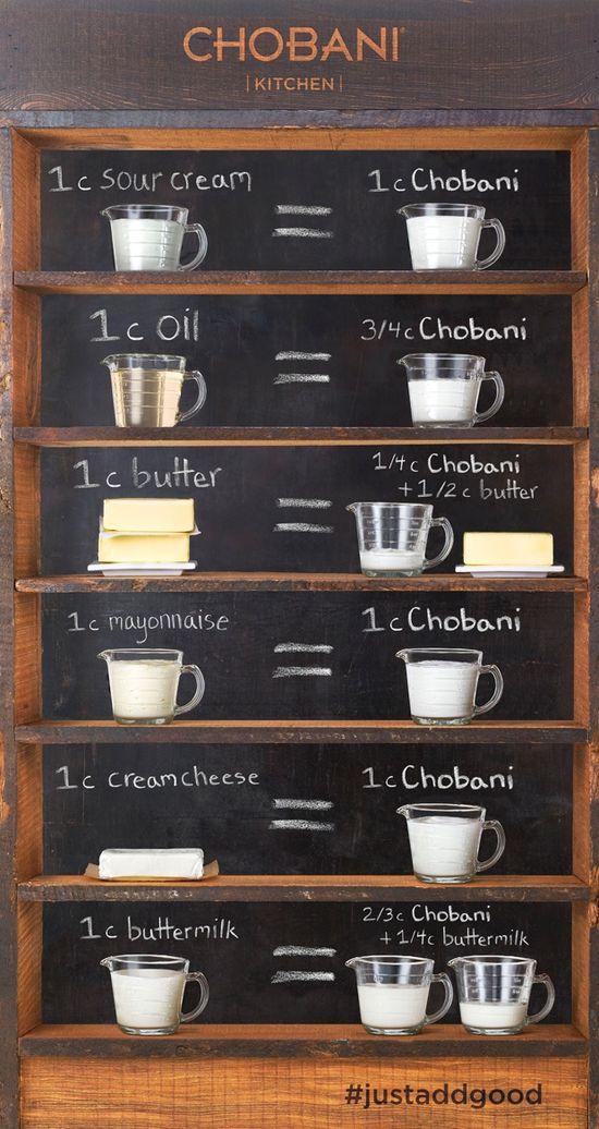 greek yogurt conversion chart
