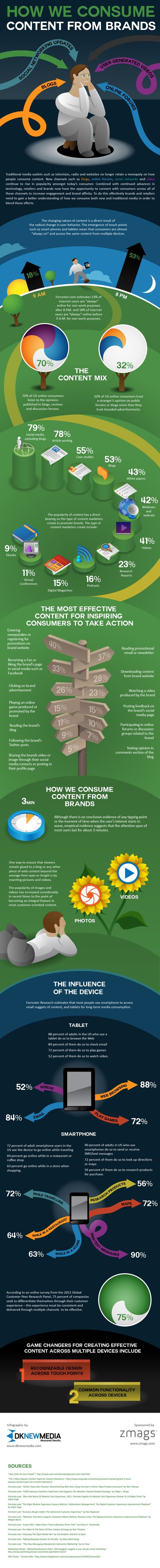 Infographic: How We Consume #Content from #Brands