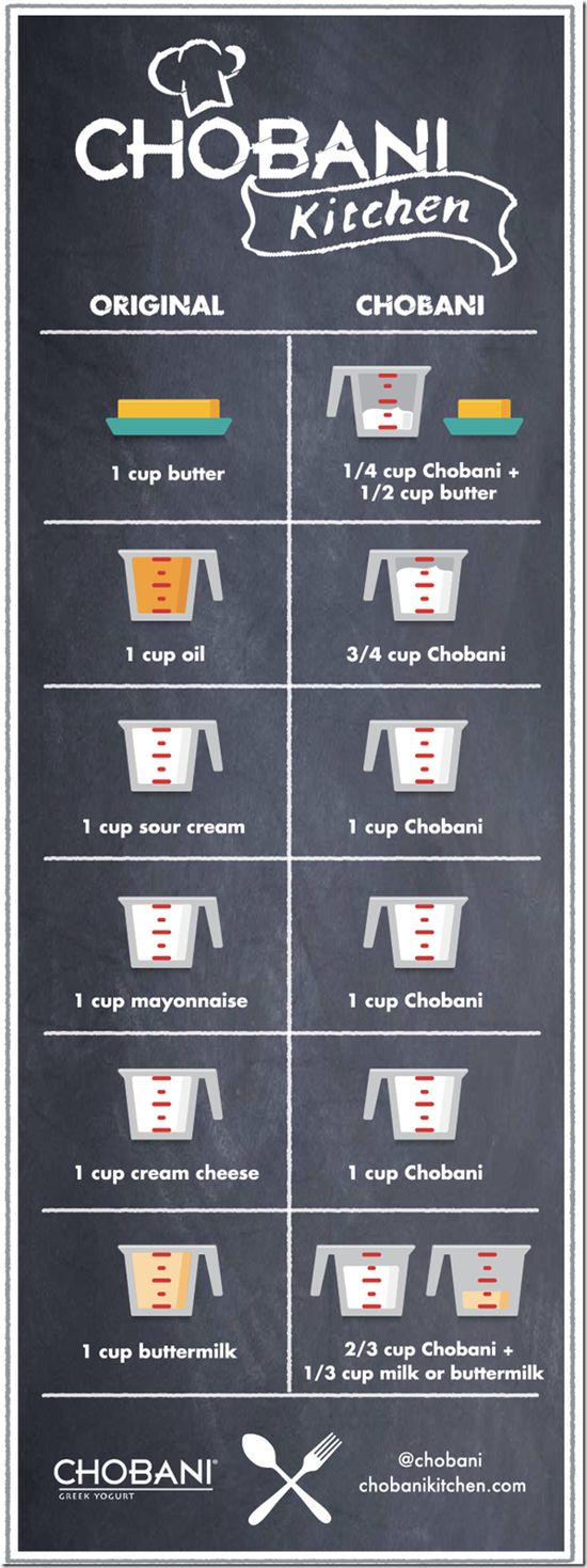 Conversion chart for replacing not-so-healthy things with yogurt.