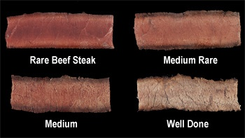 Meat Temperature Chart & Cooking Guide