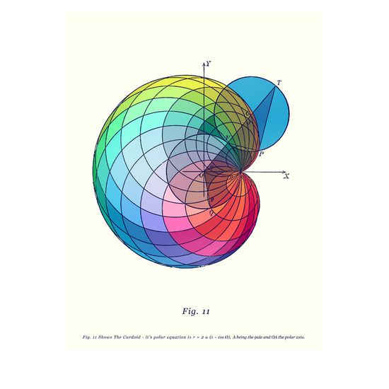 """Mathematical Figures - Art by Rare Minimum.  Figure 11: shows the cardioid - it's polar equation is r = 2a(1-cos0), """"A"""" being the pole and """"OA"""" the polar axis."""