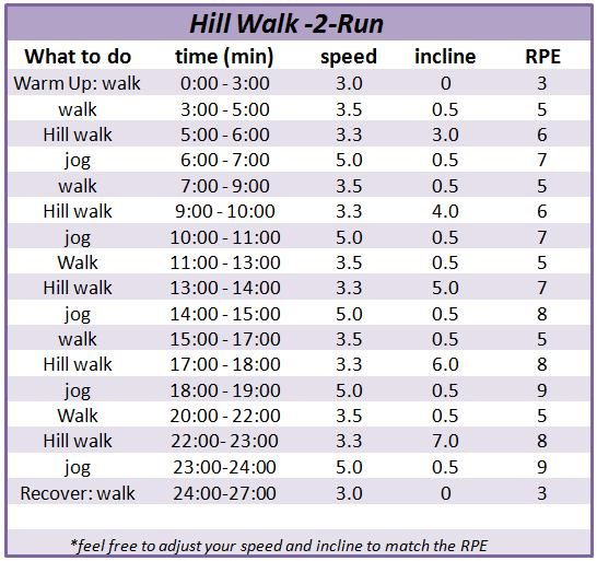 Walking for Weight Loss Workouts