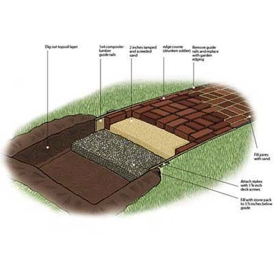Add style to your landscape and value to your home with a brick walkway you build in just one weekend.