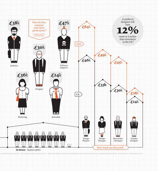 Average income infographic