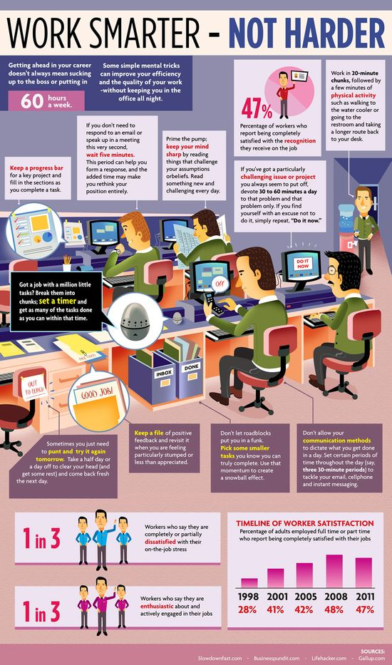 Let's Face It: No One Wants to Work Harder - Infographic
