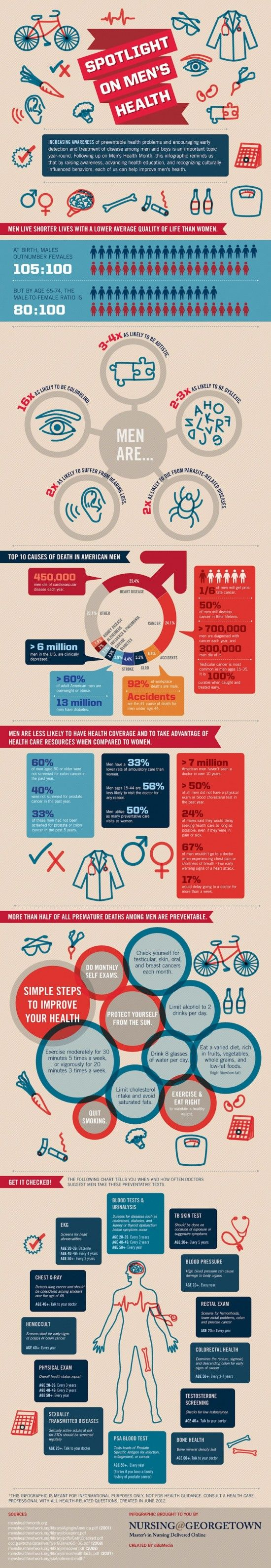 #Infographic: Spotlight on Men's #Health - When was the last time you visited your physician?