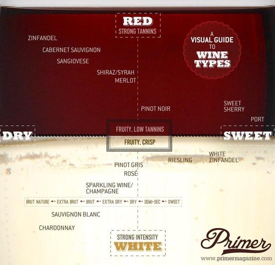Wine Information