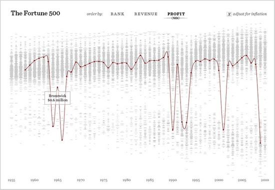 An interactive tool that depicts the 500 companies on Fortune Magazine's annual list of America's largest corporations.