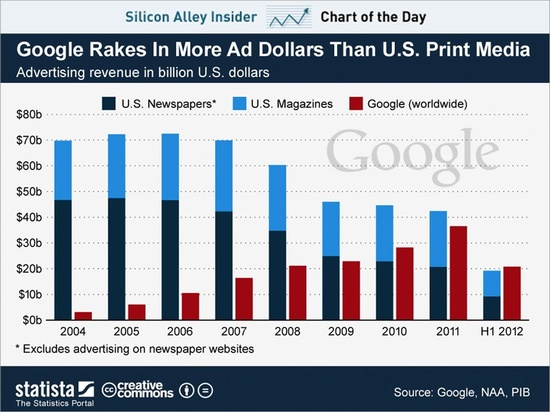 chart of the day, google advertising revenue, nov 2012