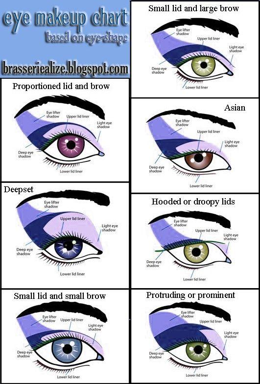 Eye makeup chart based on eye shape.