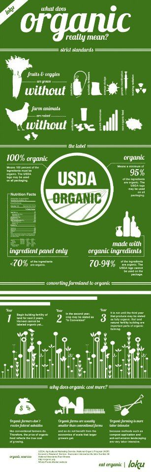 Great infographic on organic foods!