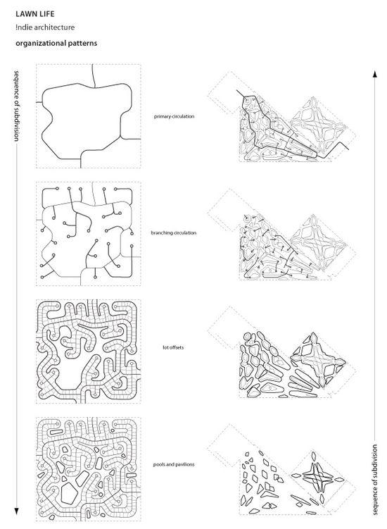 lawn life, indie architecture, organizational patterns