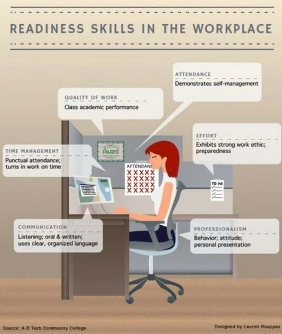 readiness skills in workplace