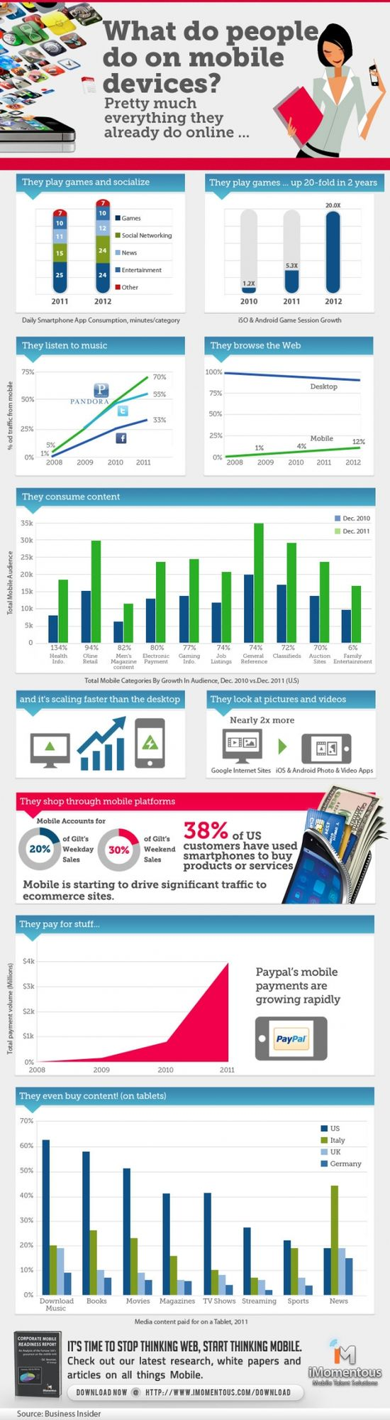 What do people do on mobile devices? Infographic