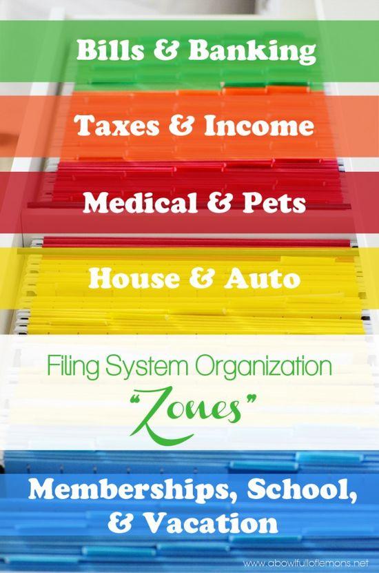 "Filing System Organization ""Zones"" -  A Bowl Full of Lemons"