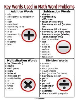 This is a two page file--one page in color and the other in black and white. The key words can be given to the students to keep in their math folde...