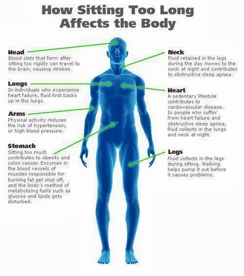 What sitting too long can do to your health