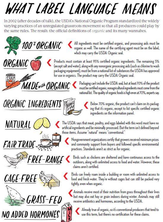 Organic Label Language 101