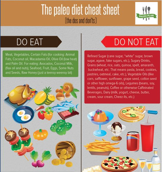 Paleo Diet Cheat Sheet