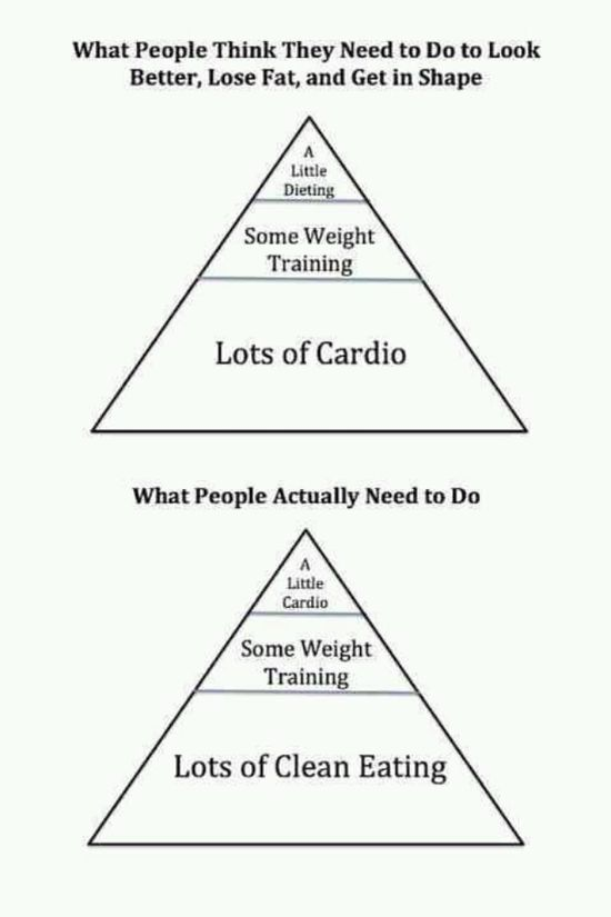 It's all about healthy eating & exercise.