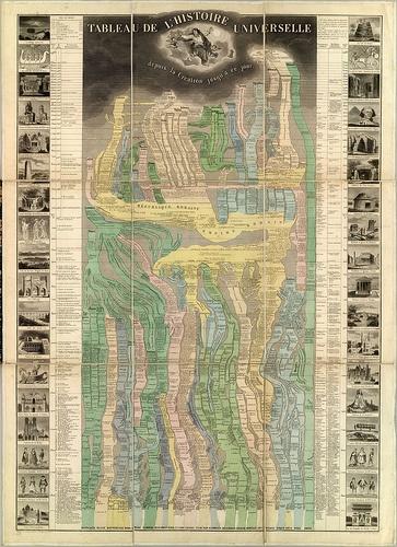 All Human History: Victorian infographics by E. Pick (via kottke)