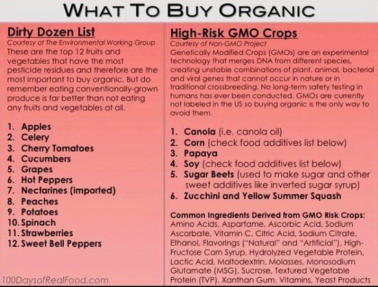 What to buy organic #health