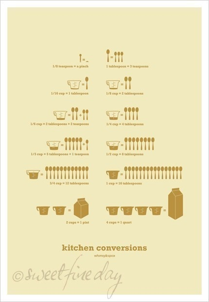because graphics stick in my brain better ... Conversion Poster by SweetFineDay
