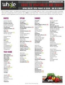 Guide To Vegetables & Fruits: Buying Healthy, Fresh Produce in Season - and on a Budget.