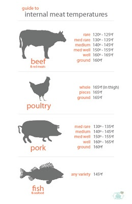 Meat temperature chart